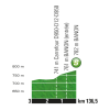 Tour de France 2017 stage 19: Profile intermediate sprint - source:letour.fr