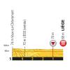 Tour de France 2017 stage 2: Profile final kilometres - source:letour.fr