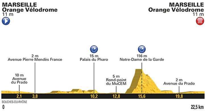tour de france 2017: route and stages