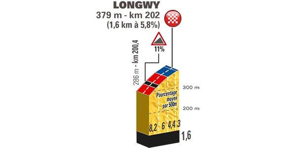 Tour de France 2017 stage 3