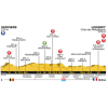 Tour de France 2017 Profile 3rd stage: Verviers (bel) – Longwy - source:letour.fr