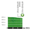 Tour de France 2017 stage 4: Profile intermediate sprint - source:letour.fr
