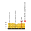Tour de France 2017 stage 7: Profile final kilometres - source:letour.fr