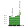 Tour de France 2017 stage 7: Profile intermediate sprint - source:letour.fr
