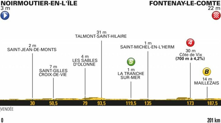 Cycle*2018 ツール・ド・フランスpart1第1ステージ YouTube動画>1本 ->画像>58枚