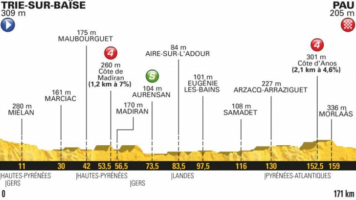Tour De France Dates And Times