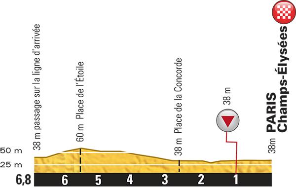 Tour De France 2019 Route Stage 21  Rambouillet