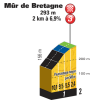 Tour de France 2018 stage 6: Details final climb Mûr de Bretagne - source:letour.fr