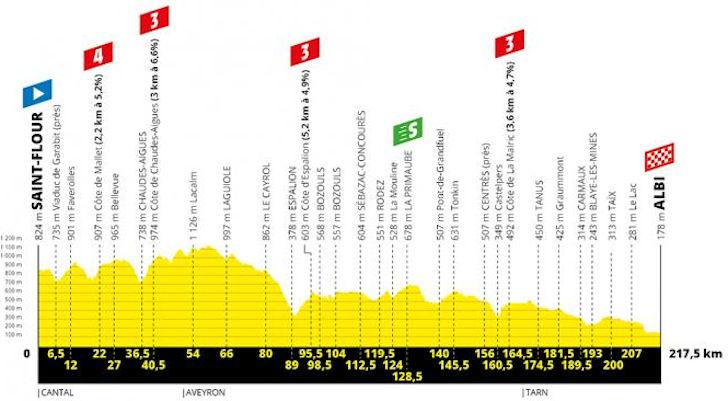Tour De France 2020 Stage 10 Tour de France 2019: Route and stages
