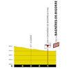 Tour de France 2019 stage 12: profile last 5 kilometres - source:letour.fr