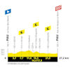 Tour de France 2019: profile 13th stage - source:letour.fr