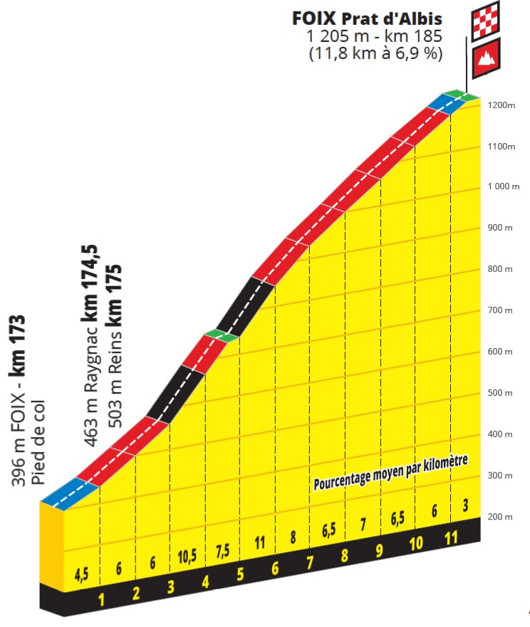 Tour de france 2021 stage 15 betting online high interest investments 2021 calendar