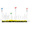 Tour de France 2019: profile 16th stage - source:letour.fr