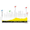 Tour de France 2019: profile 17th stage - source:letour.fr