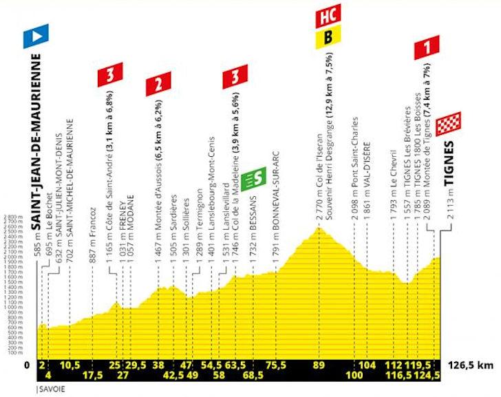 Tour De France 2020 Stage 19 Tour de France 2019: Route and stages