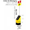 Tour de France 2019 stage 3: Côte de Mutigny - source:letour.fr