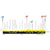 Tour de France 2019: profile 4th stage - source:letour.fr