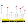 Tour de France 2019: profile 5th stage - source:letour.fr
