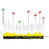 Tour de France 2019 Route stage 5: Saint-Dié-des-Vosges – Colmar