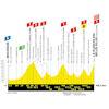 Tour de France 2019 Route stage 6: Mulhouse – La Planche des Belle Filles