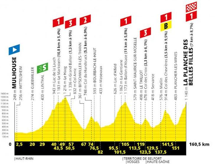 Tour De France Stage 8 2020 Tour de France 2019: Route and stages
