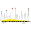 Tour de France 2019: profile 7th stage - source:letour.fr
