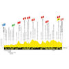 Tour de France 2019: profile 8th stage - source:letour.fr