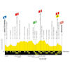 Tour de France 2019: profile 9th stage - source:letour.fr