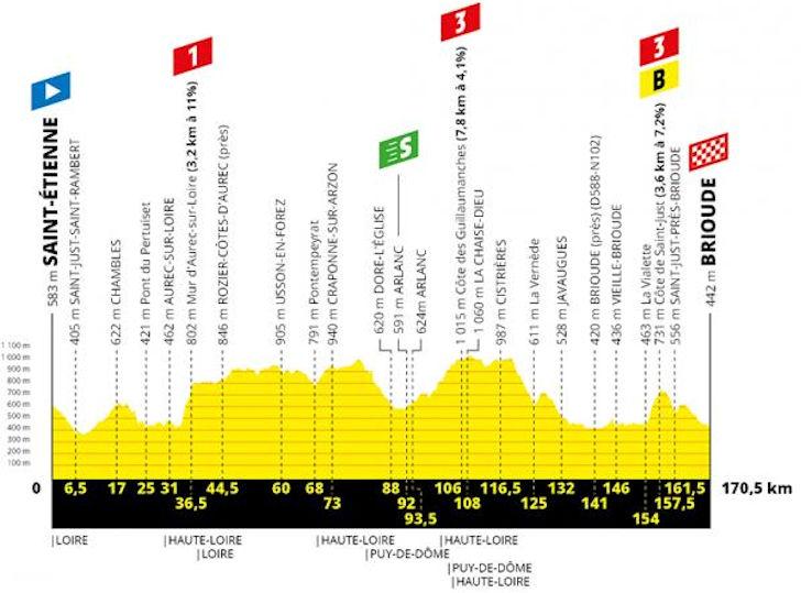 Tour de France 2019: Route and stages