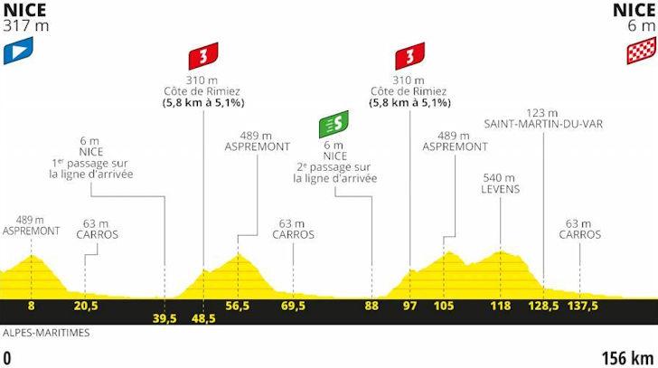 Tour De France 2020 Standings.Tour De France 2020 Route And Stages