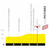 Tour de France 2020: finish profile 11th stage - source:letour.fr