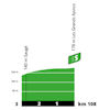 Tour de France 2020: profile intermediate sprint 11th stage - source:letour.fr