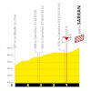 Tour de France 2020: finish profile 12th stage - source:letour.fr