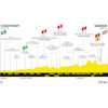 Tour de France 2020: profile 12th stage - source:letour.fr