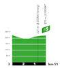 Tour de France 2020: profile intermediate sprint 12th stage - source:letour.fr