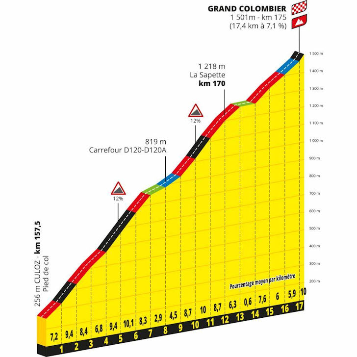 Tour De Suisse 2020.Tour De France 2020 Route Stage 15 Lyon Grand Colombier