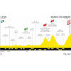 Tour de France 2020: profile 15th stage - source:letour.fr
