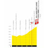 Tour de France 2020: finish profile 16th stage - source:letour.fr