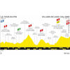 Tour de France 2020: profile 16th stage - source:letour.fr