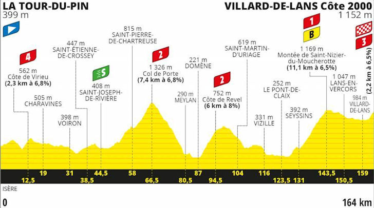 Tour De Suisse 2020.Tour De France 2020 Route Stage 16 La Tour Du Pin Villard