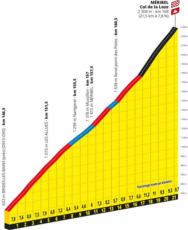 Tour De Suisse 2020.Tour De France 2020 Route Stage 17 Grenoble Col De La Loze