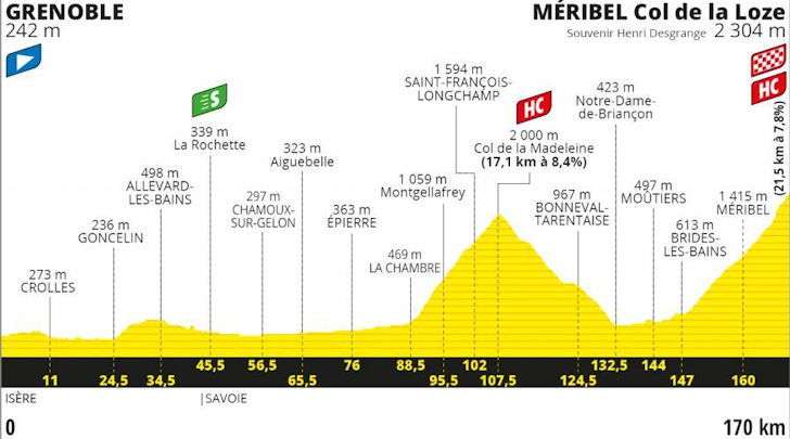 tOfficial 2020 Tour Dr France Thread.. - Page 2 Stage-17-profile