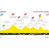 Tour de France 2020: profile 18th stage - source:letour.fr