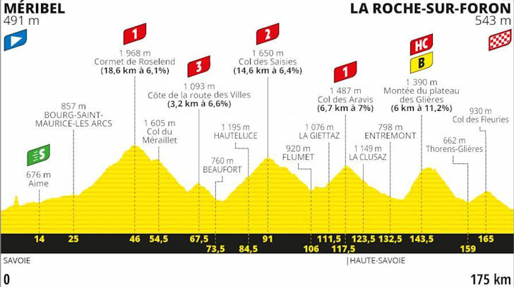 Tour De France Schedule 2020.Tour De France 2020 The Route