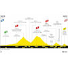 Tour de France 2020: profile 2nd stage - source:letour.fr