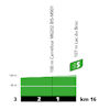 Tour de France 2020: profile intermediate sprint 2nd stage - source:letour.fr