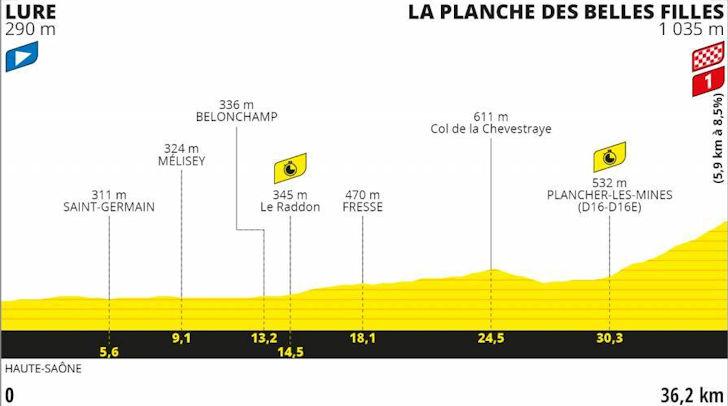 Tour De Suisse 2020.Tour De France 2020 Route Stage 20 Lure La Planche Des