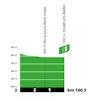 Tour de France 2020: profile intermediate sprint 3rd stage - source:letour.fr