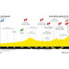 Tour de France 2020: profile 4th stage - source:letour.fr