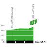 Tour de France 2020: profile intermediate sprint 4th stage - source:letour.fr
